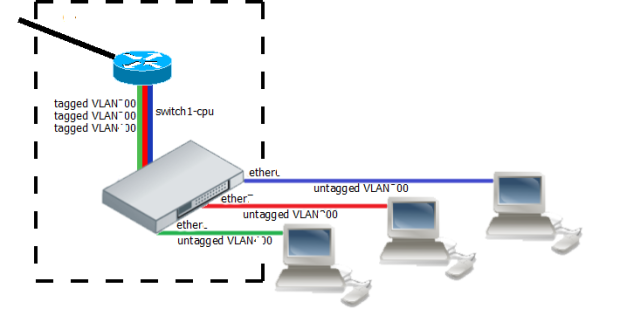 intervlan-routing