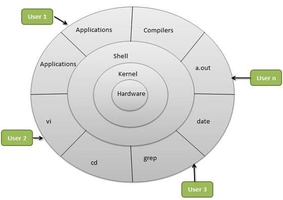 linux_architecture1