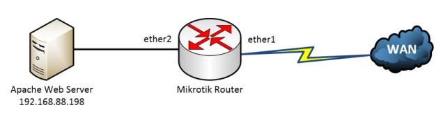 mikrotik_nat