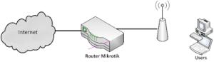 network mikrotik hotspot