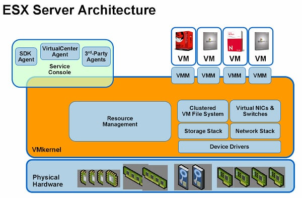 ESX Server Architecture.PNG
