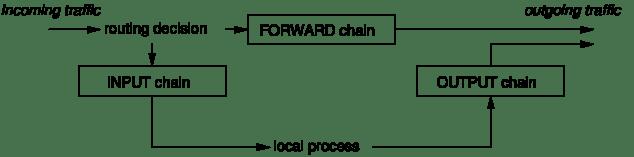 firewall-chains-1-r277