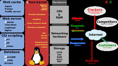 LAMP_software_bundle.svg
