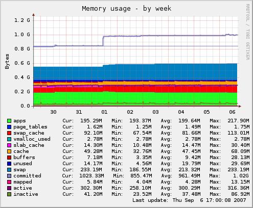 Munin-memory-week