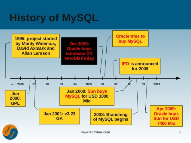 ukoug-2011-mysql-architectures-for-oracle-dbas-6-728