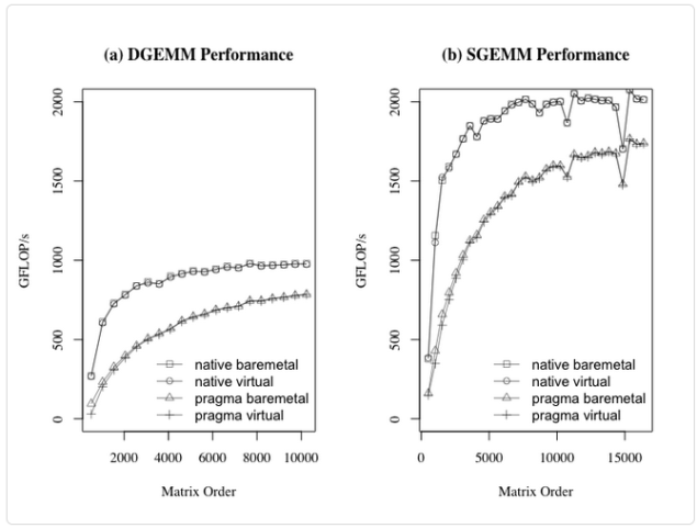 VMware-Josh-Simons-GEMM-performance-comparison