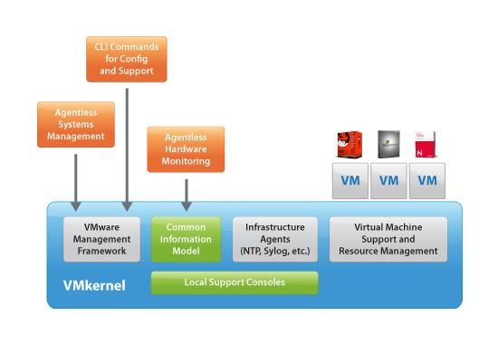 VMwarearena_ESXi architecture